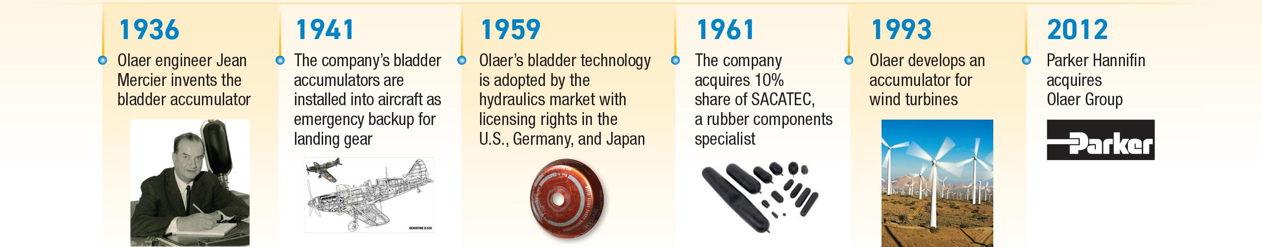 75+ years of accumulator innovation timeline