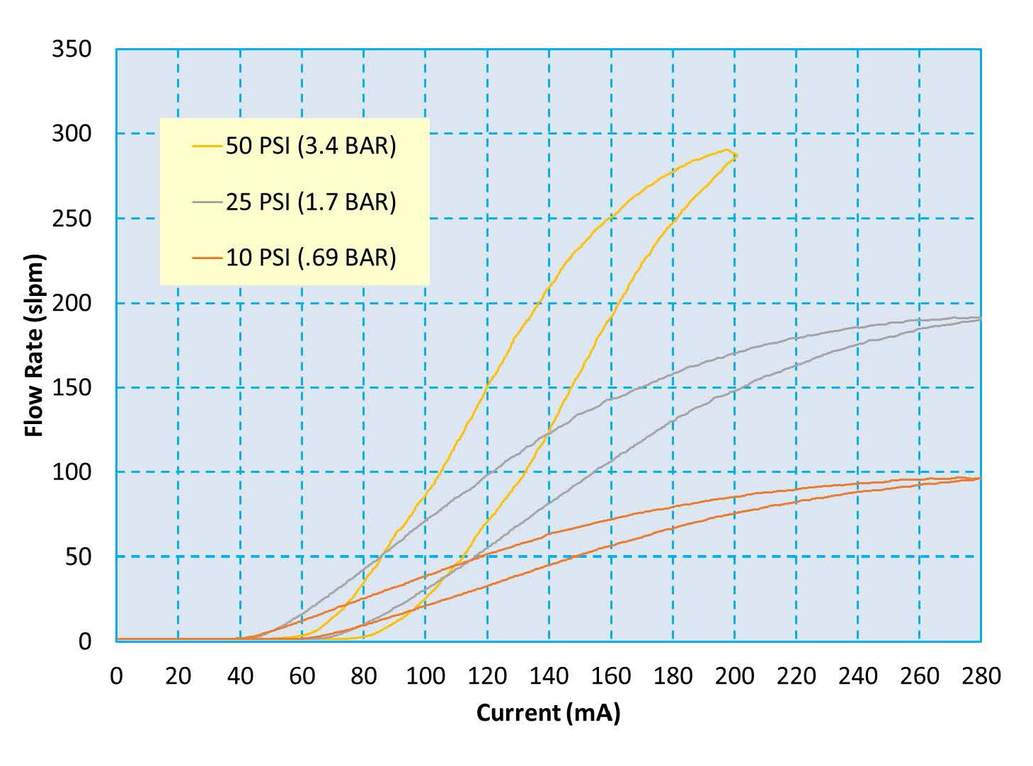 Parker Precision Fluidics LM-Pro Miniature Proportional Valve Air Flow Chart