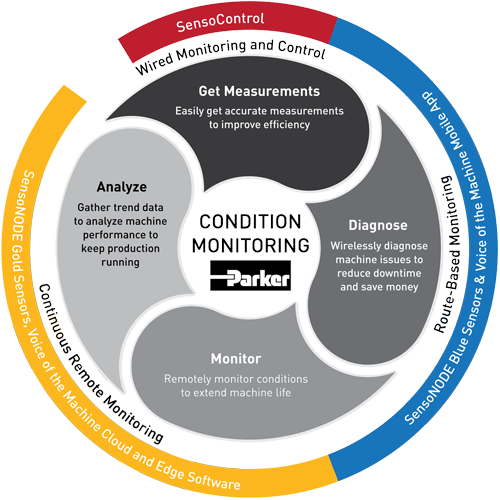 Streamline Your Work with Advanced Condition Monitoring and Diagnostics