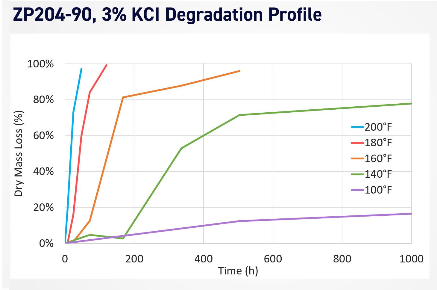 Parker ZP204-90 Degradation Profile in 3% KCl